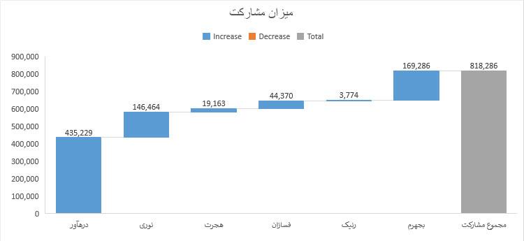 عرضه اولیه بجهرم (توسعه مولد نیروگاهی جهرم) رکورد میزان مشارکت در بورس را شکست!