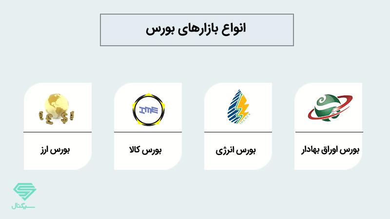 انواع بازار بورس در ایران ثبت نام در بورس. نقشه بازار بورس خرید سهام در بورس