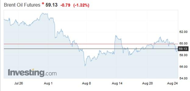 مروری بر وضعیت بازار طلا و نفت در مرداد ماه 1398