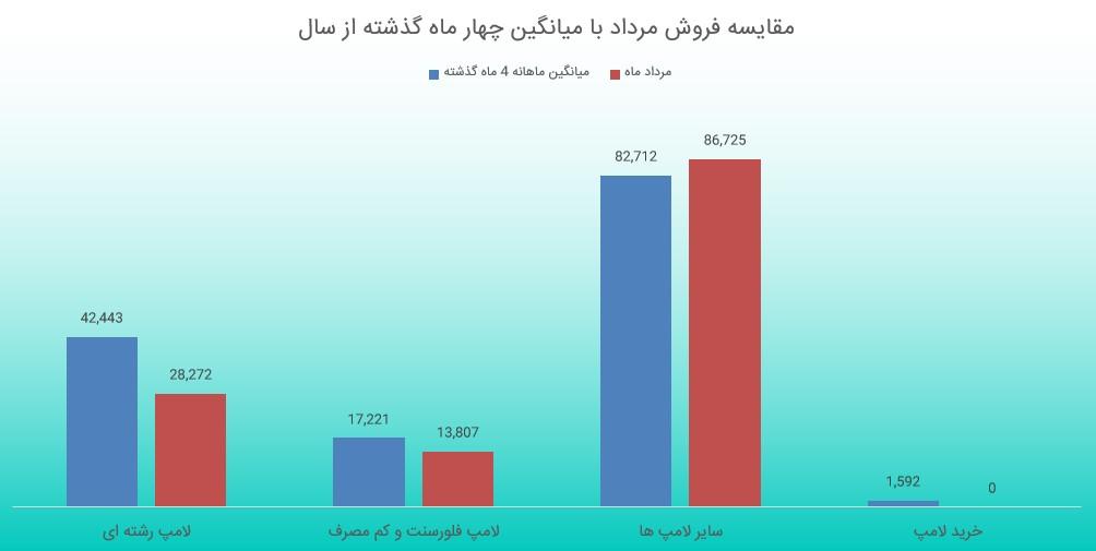بررسی گزارش فعالیت ماهانه بشهاب (مرداد ماه 1398)
