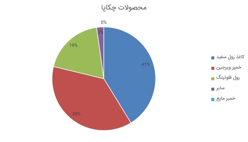 بررسی گزارش فعالیت ماهانه چکاپا (شرکت گروه صنایع کاغذ پارس ) (مرداد ماه 1398)