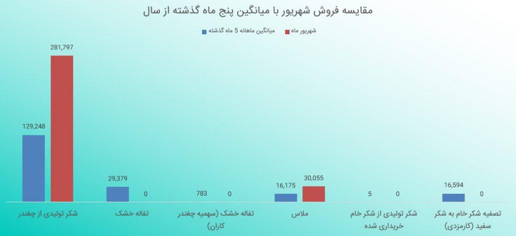 بررسی گزارش فعالیت ماهانه قصفها (شهریور ماه 1398)