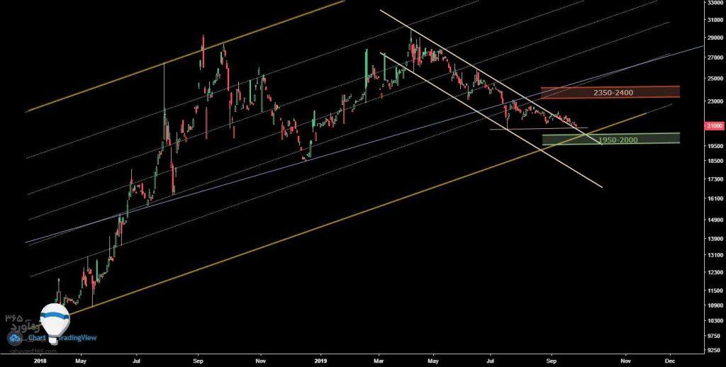 تحلیل تکنیکال صندوق سرمایه گذاری مبتنی بر  سکه طلای کیان
