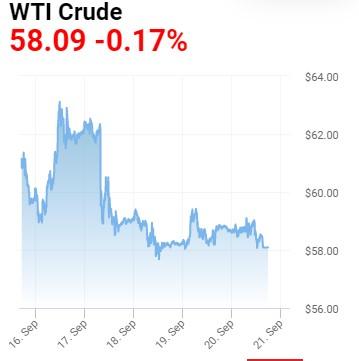 مروری بر وضعیت بازار طلا و نفت در شهریور ماه 1398