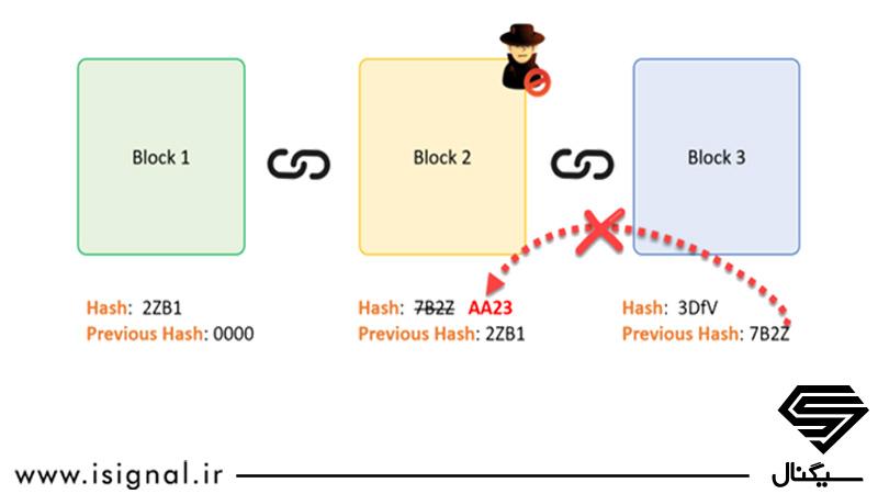 روش هک بلاک چین توسط هکرها
