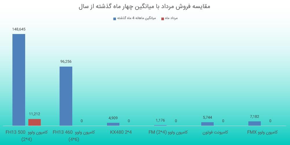 بررسی گزارش فعالیت ماهانه خکاوه (مرداد ماه 1398)