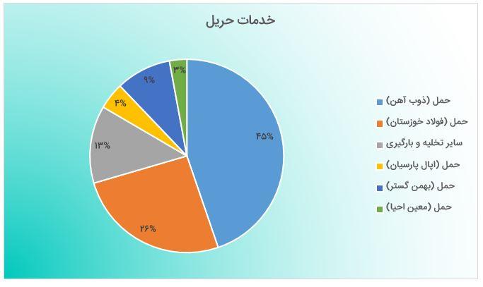 بررسی گزارش فعالیت مرداد 98 حریل