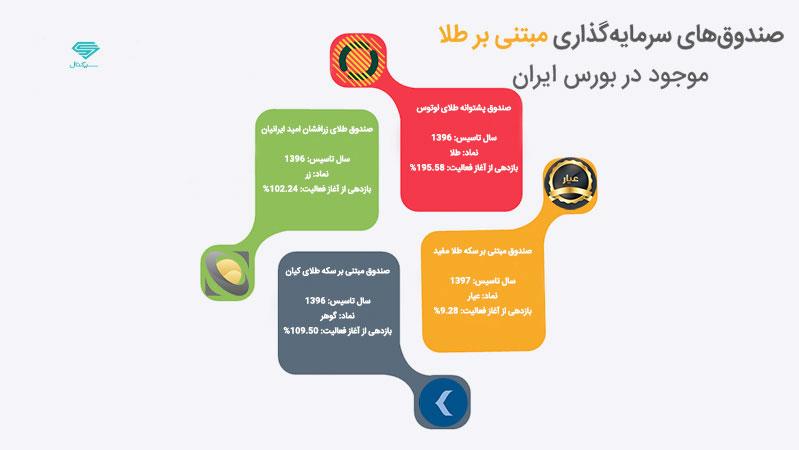 صندوق های سرمایه گذاری طلا موجود در بازار بورس ایران
