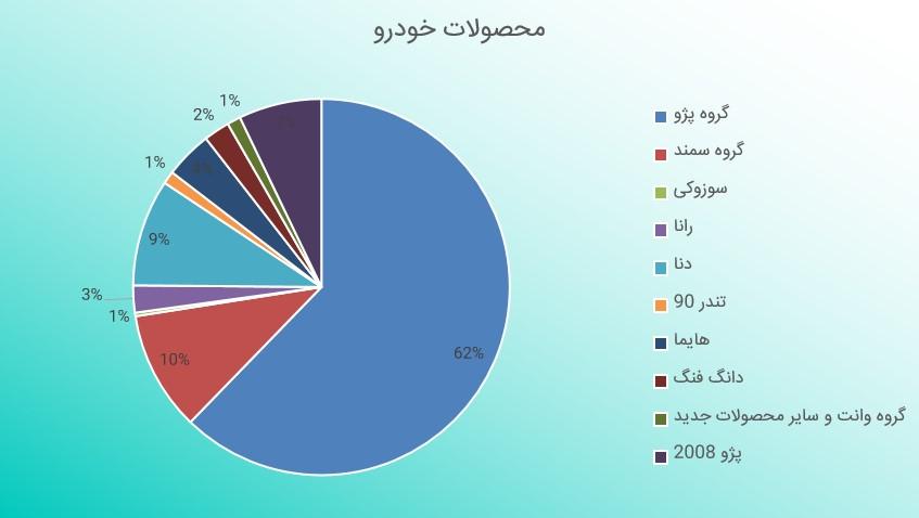 بررسی گزارش فعالیت ماهانه ایران خودرو (شهریور ماه 1398)