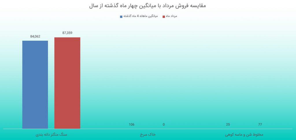 بررسی گزارش فعالیت ماهانه شرکت معادن منگنز ایران (مرداد ماه 1398)