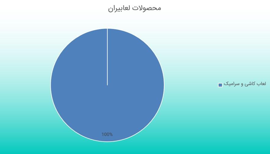 بررسی گزارش فعالیت ماهانه لعابیران (مرداد ماه 1398)