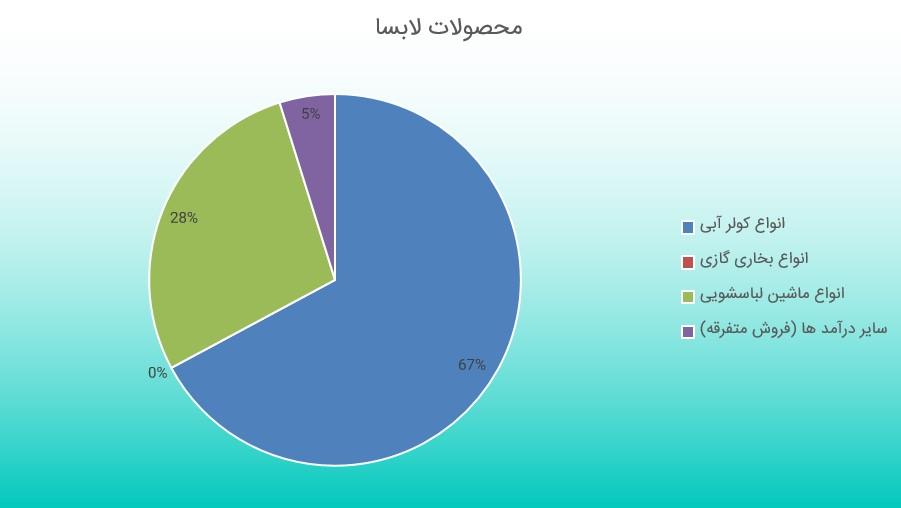 بررسی گزارش فعالیت ماهانه لابسا (مرداد ماه 1398)