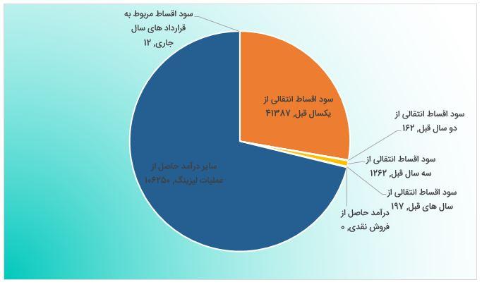 بررسی گزارش فعالیت ماهانه ولغدر (مرداد ماه 1398)