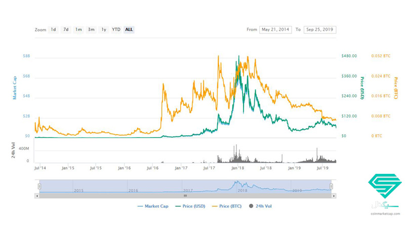 نمودار قیمت مونرو (XMR) از ابتدا تا کنون