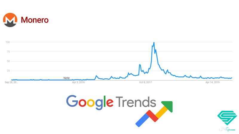 نمودار کلمه مونرو در گوگل ترندز