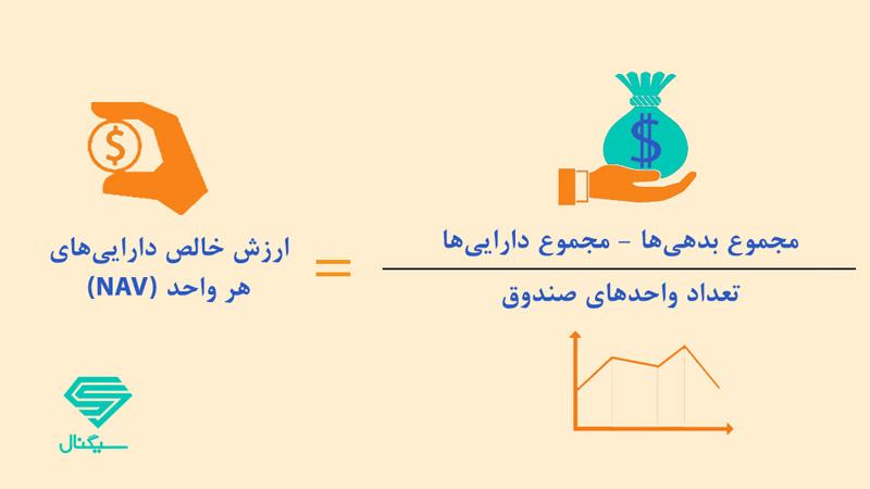 فرمول محاسبه NAV ارزش خالص دارایی