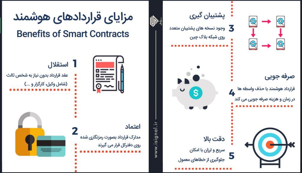 مزایای استفاده از قرارداد هوشمند