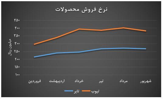 بررسی وضعیت بنیادی شرکت ایران یاسا تایر و رابر (پاسا)