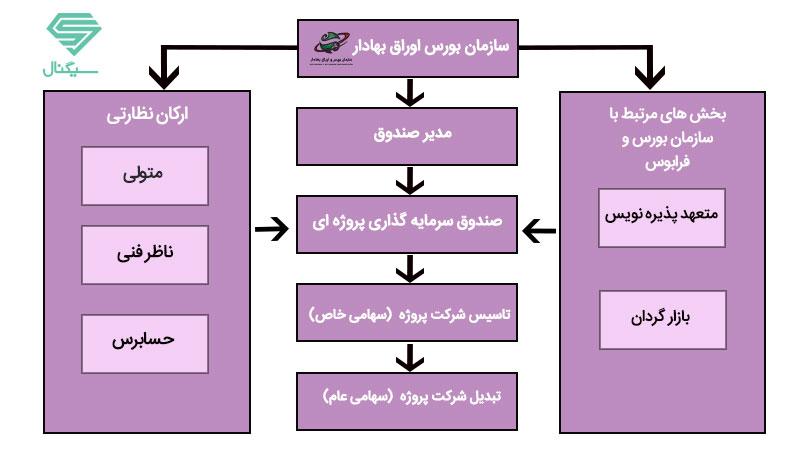 دستورالعمل صندوق پروژه