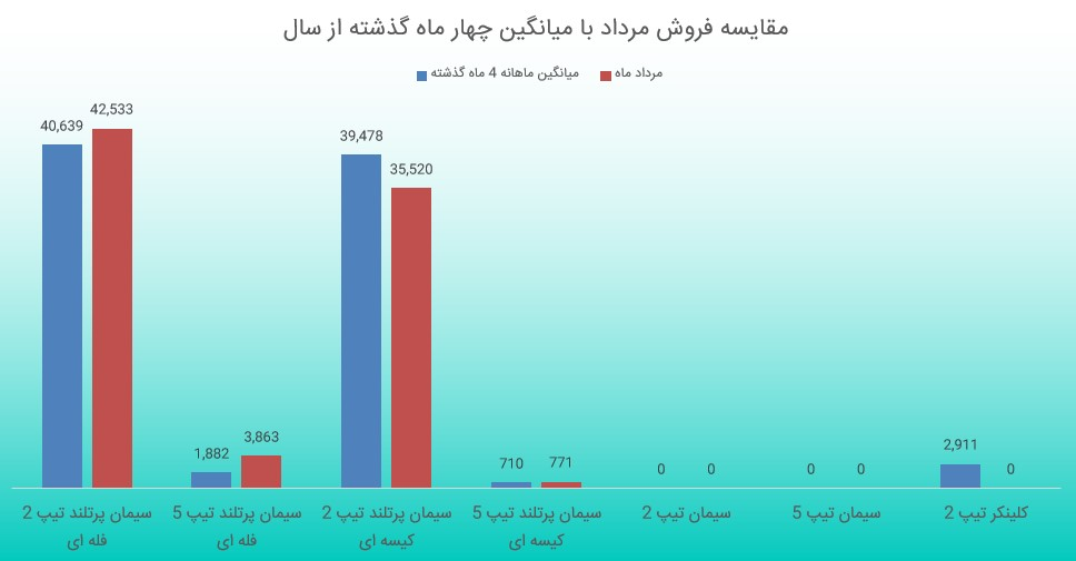 بررسی گزارش فعالیت ماهانه سفار (مرداد ماه 1398)