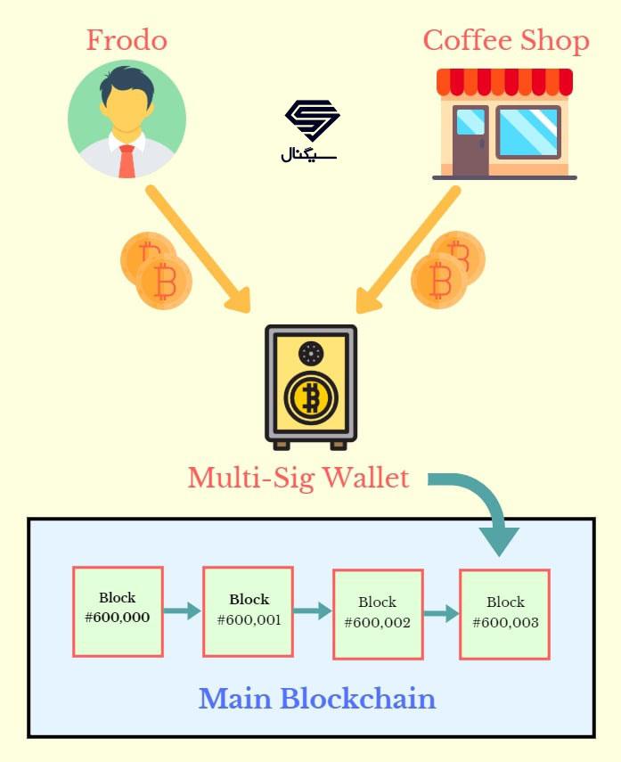 ایجاد کانال پرداخت در شبکه لایتنینگ