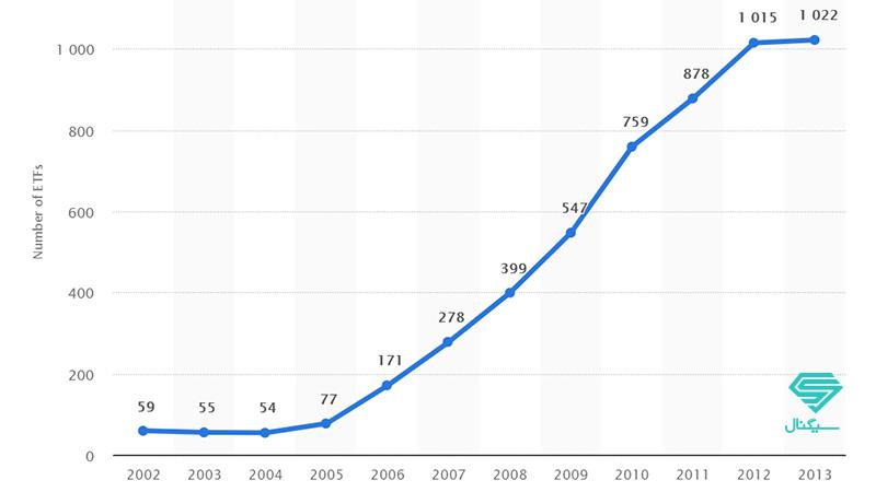 افزایش تعداد صندوق های قابل معامله (ETF)