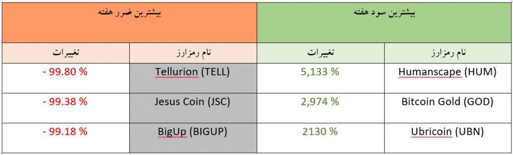تحلیل تکنیکال هفتگی قیمت ارزهای دیجیتال (هفته دوم مهر ماه 1398)