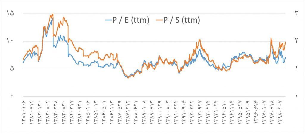 نگاهی به بازار سهام