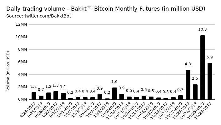 تحلیل بنیادی ارز دیجیتال بیت کوین (8 آبان ماه 1398)
