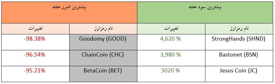 تحلیل تکنیکال هفتگی قیمت ارزهای دیجیتال (هفته سوم مهر ماه 1398)