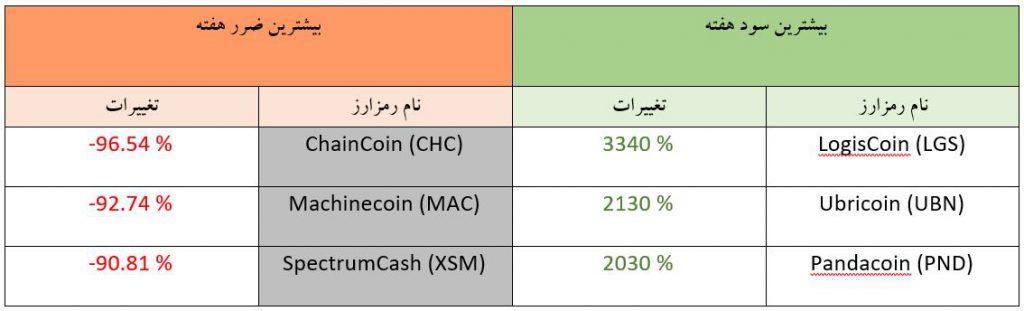 تحلیل تکنیکال هفتگی قیمت ارزهای دیجیتال (هفته اول آبان ماه 1398)