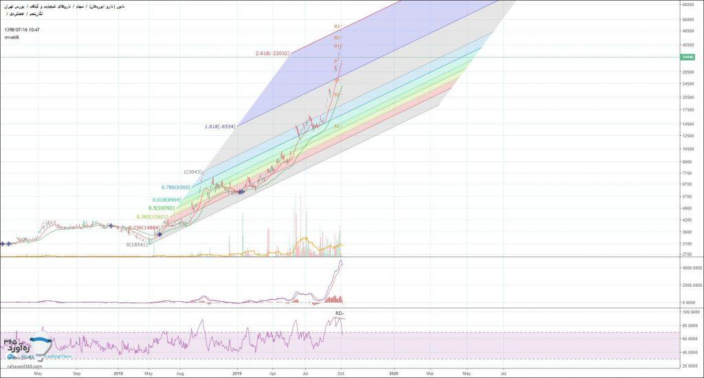 نمودار تحلیل تکنیکال دابور