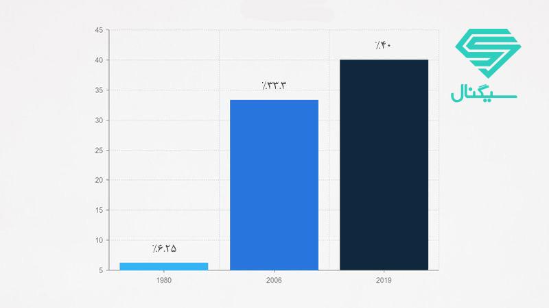 محبوبیت صندوق های سرمایه گذاری در آمریکا