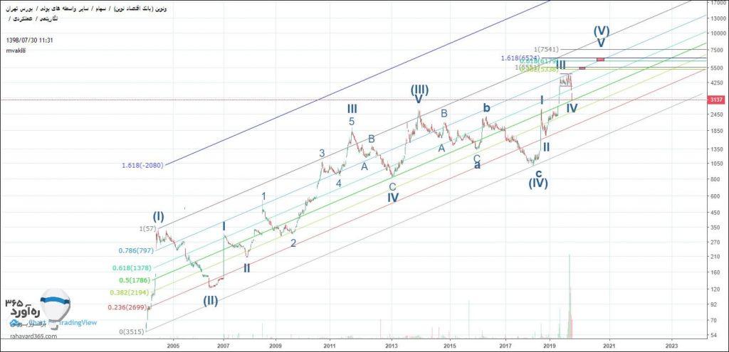 تحلیل تکنیکال ونوین به همراه نمودار (30 مهر ماه 1398)