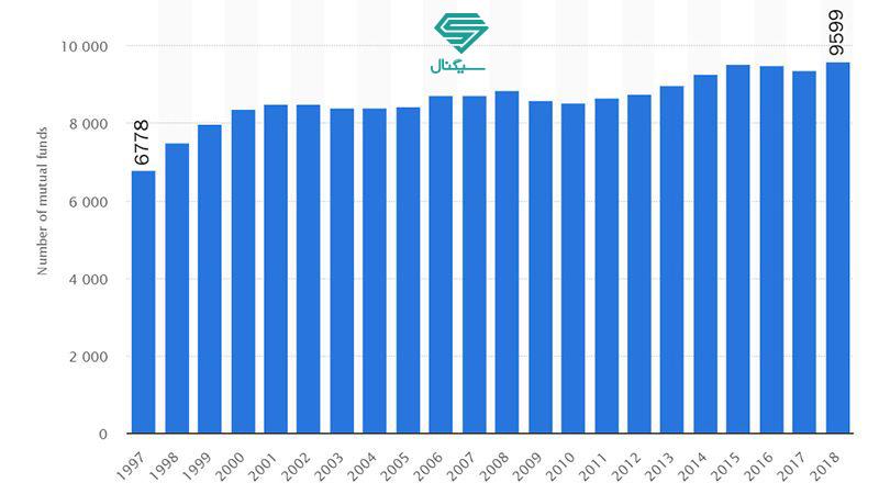 تعداد صندوق ها در آمریکا