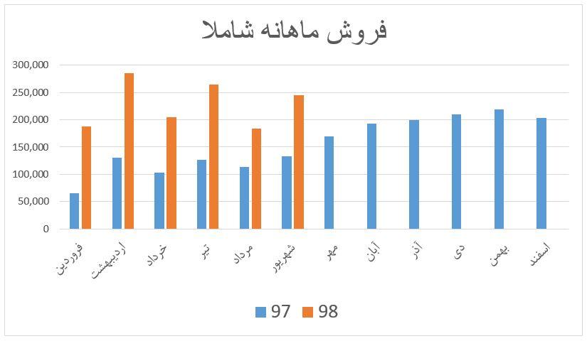 بررسی وضعیت بنیادی شرکت معدنی املاح ایران (شاملا)
