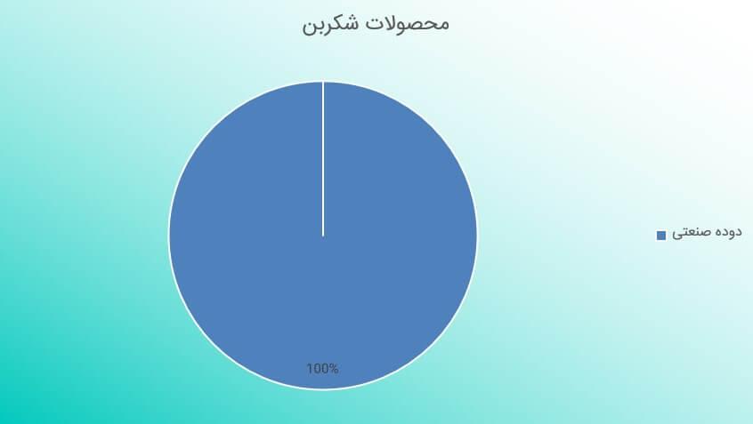 تحلیل تکنیکال و تحلیل بنیادی نماد شکربن (29 مهر ماه 1398)