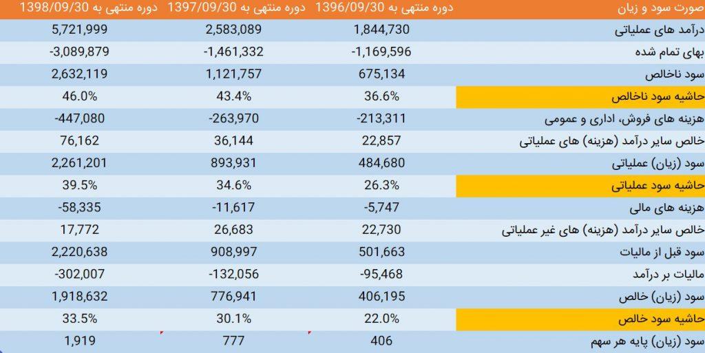 بررسی وضعیت بنیادی نماد بورسی شگل (شرکت گلتاش)