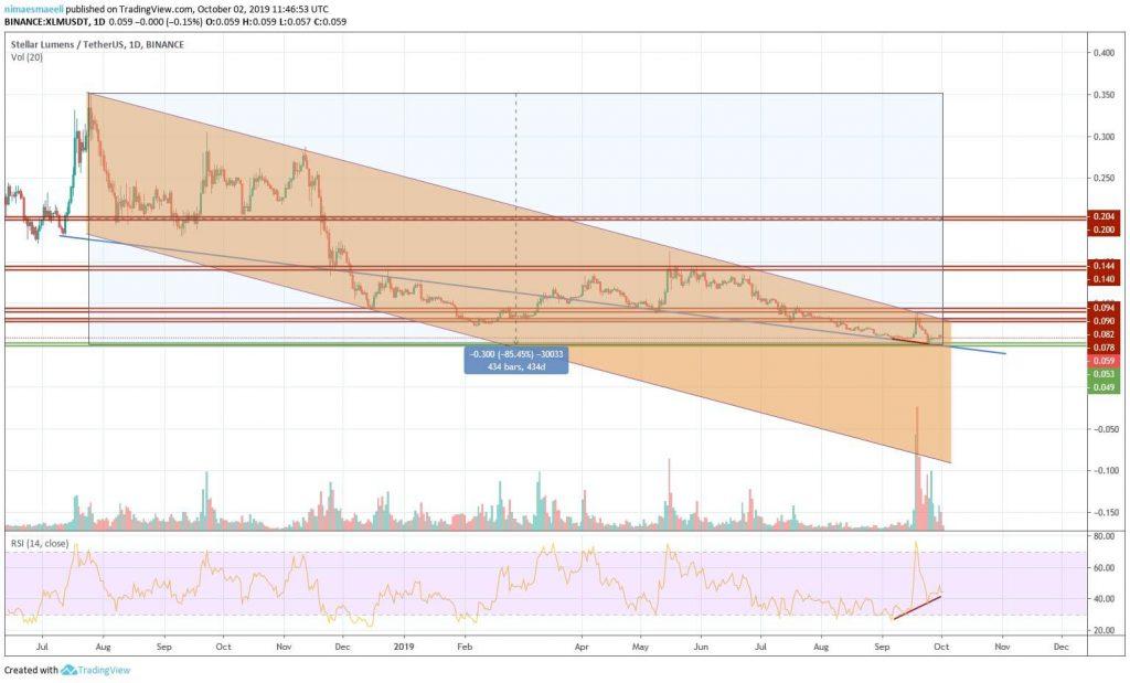 تحلیل تکنیکال قیمت استلار به همراه نمودار (10 مهر ماه 98)
