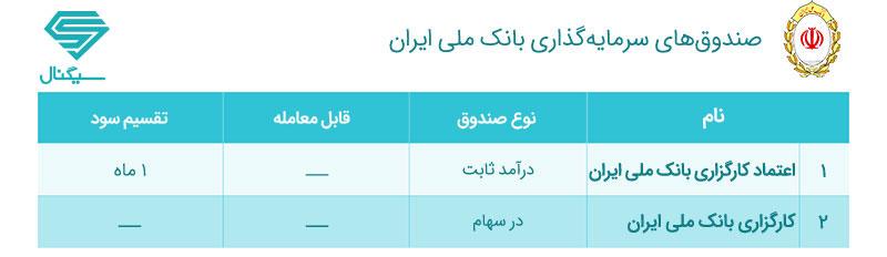 صندوق های سرمایه گذاری بانک ملی ایران