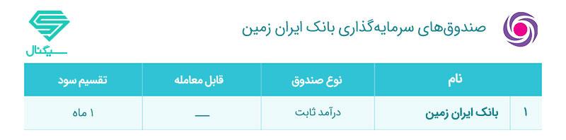 صندوق سرمایه گذاری بانک ایران زمین