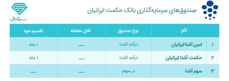 صندوق های سرمایه گذاری بانک حکمت ایرانیان