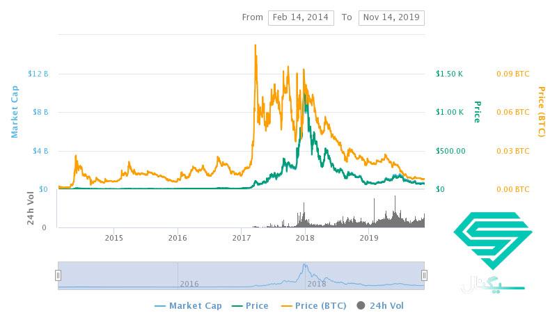 نمودار قیمت دش (DASH) از ابتدا تا کنون