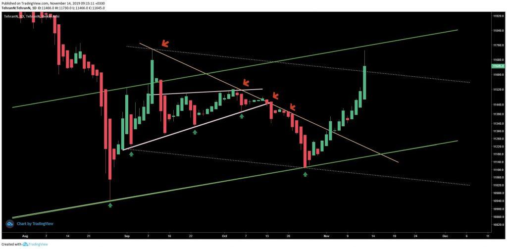 تحلیل تکنیکال قیمت دلار (23 آبان ماه 1398)