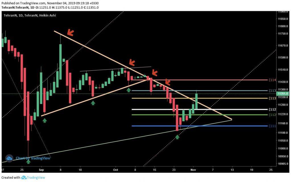 تحلیل تکنیکال قیمت دلار (13 آبان ماه 1398)