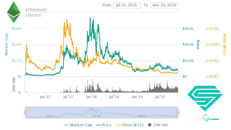نمودار قیمت اتریوم کلاسیک (ETC) از ابتدا تا کنون
