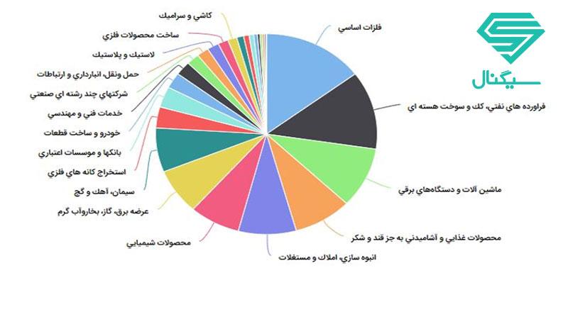 سهم صنایع مختلف از سبد دارایی های صندوق بانکی گنجینه رفاه