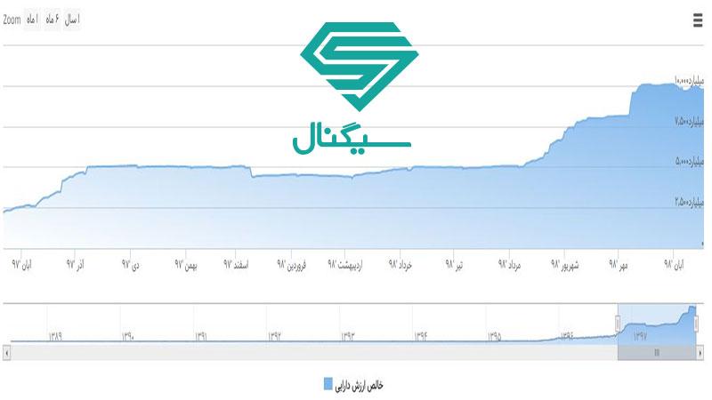 کل ارزش خالص دارایی صندوق سرمایه گذاری درآمد ثابت حکمت آشنا ایرانیان