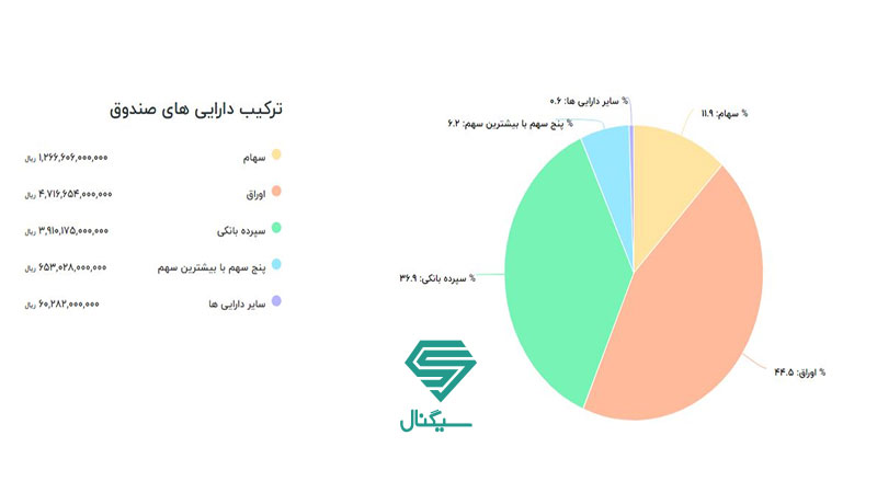 ترکیب دارایی صندوق سرمایه گذاری درآمد ثابت حکمت آشنا ایرانیان