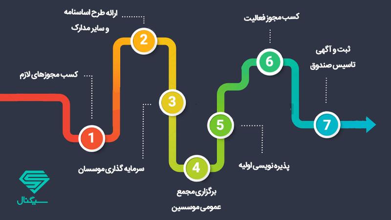 مراحل ثبت و تاسیس صندوق سرمایه گذاری